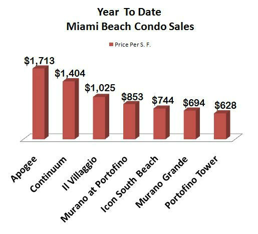 Miami Beach Condo Sales 2011